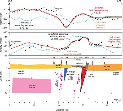 Gravity and magnetic model along profile A–A′ (location shown in Figs. 2–6). Dashed blue lines in upper two panels are predicted magnetic and gravity variations if the terrain is uniformly magnetic or of low density; red lines are predicted magnetic and gravity variations if the magnetic and gravity highs in Hat Creek Valley are caused by a 75° dipping feature (red body in bottom panel); brown lines are predicted magnetic and gravity variations if gravity and magnetic highs are caused by a tabular body (fill or flow; brown body in bottom panel). HCF—Hat Creek fault; flt—Quaternary fault. D—density (in kg/m3); S—magnetic susceptibility (in 10–3 SI); M—magnetization (in A/m). Magenta crosses in bottom panel are double-difference relocated seismicity (1984–2011) within 1 km of the profile from Waldhauser and Schaff (2008; version 20112.1). V.E.—vertical exaggeration; I—inclination; d—declination.