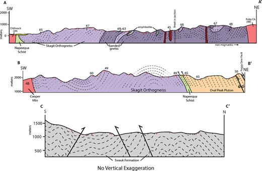 Cross sections through the Skagit Gneiss Complex (A-A′ and B-B′) and Swauk Formation (C-C′). Cross-section lines are in Figures 5 and 7. Numbers are crystallization ages (U-Pb zircon; isotope dilution–thermal ionization mass spectrometry). Dashes are traces of foliation (A-A′ and B-B′) and beds (C-C′). Ck—creek.