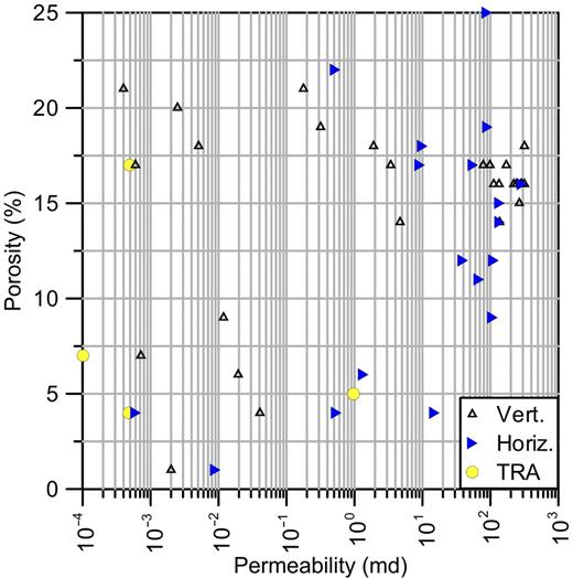 Porosity versus permeability (air) for Keith No. 1 well. TRA is tight rock analysis, a crushed-rock permeability method. Data points labeled vertical and horizontal indicate orientation of core plugs. Vert.—vertical; Horiz.—horizontal.
