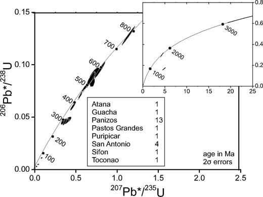 Concordia diagram for zircon ages outside of the Altiplano-Puna Volcanic Complex (APVC) time span (>10 m.y.) interpreted as inherited xenocrysts from the basement. Post-analysis imaging suggests that discordant zircons result from beam overlap between xenocrystic and APVC-aged domains. Table inset indicates number of xenocrystic zircons per unit.