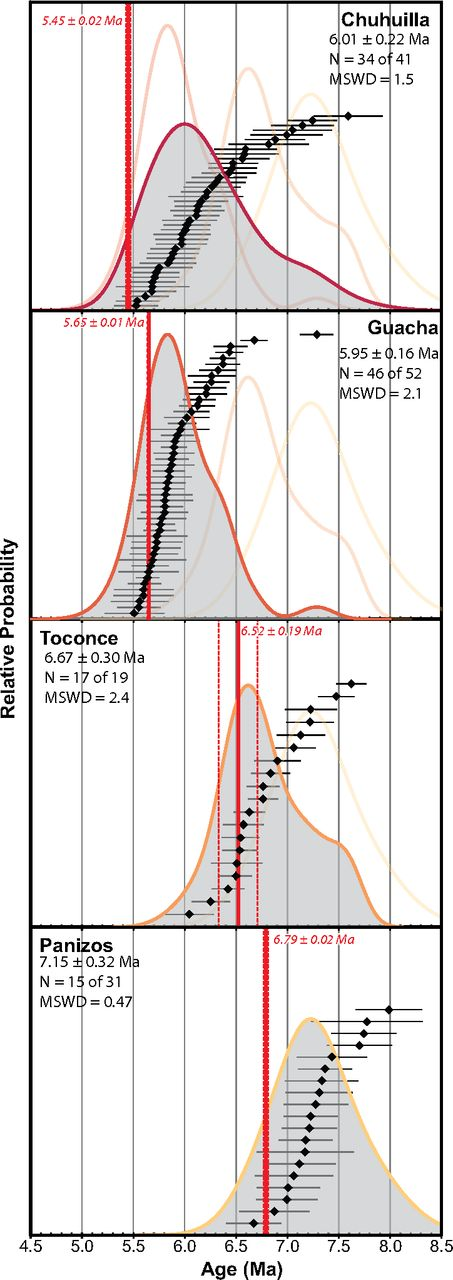 Rank order plots (ROP) and zircon 206Pb/238U ages as probability density function (PDF) curves for magmatic group 2 ignimbrites. Ignimbrites are rank ordered from oldest to youngest from bottom to top, with PDF curves from previous eruptions for reference. Each shaded PDF curve represents the distribution for the ROP displayed. Ages stated are the weighted mean and 2σ error for the dominant peak in the distribution (Table 2). Colors of curves as in Figures 1 and 4. Red lines and text represent the 40Ar/39Ar eruption ages with 2σ errors for each ignimbrite. MSWD is mean square of weighted deviates.