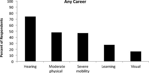 Professionally held perceptions about the accessibility of the percentages of participant responses suggesting availability of general geoscience career opportunities relative to various disability types fandeluxe Choice Image
