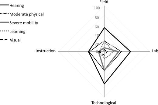 Professionally held perceptions about the accessibility of the radar graph of participant responses suggesting availability of specific geoscience career opportunities relative to various disability fandeluxe Choice Image