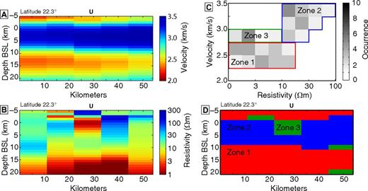 (A) The S-wave velocity model of Ward et al. (2014) plotted on a grid (11 km horizontally, 1 km vertically) along lat 22.3°. BSL—below sea level. (B) The preferred three-dimensional electrical resistivity model plotted on same grid as in A. Visual comparison suggests that areas of low velocity match those of low resistivity. (C) Resistivity-velocity correlation histogram for models in A and B. A general trend of increasing resistivity with increasing velocity can be seen. Zones of correlation are color coded. (D) The spatial location of the outlined zones. Zone 1 maps to the Altiplano-Puna magma body (APMB) and the surface layer; zone 2 maps to the lid above the APMB; zone 3 coincides with the small-scale features above the APMB. U—relative location of Volcán Uturuncu.