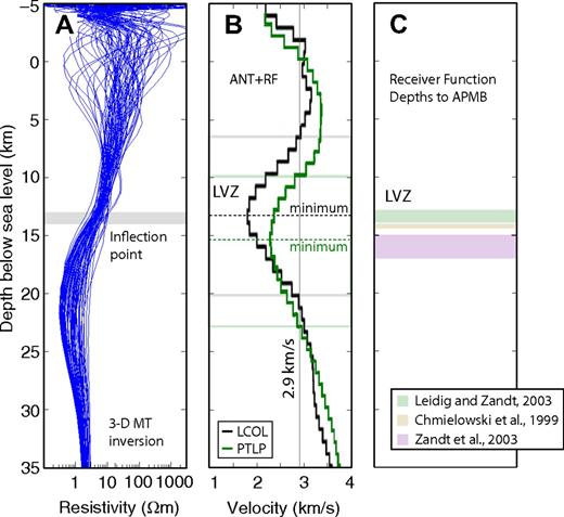 (A) The preferred three-dimensional (3-D) magnetotelluric (MT) inversion model plotted as depth-resistivity profiles beneath all 96 MT sites. Note that the inflection point of the resistivity-depth profile is at 13–14 km below sea level (gray box). (B) The S-wave velocity model of Ward et al. (2014) from a joint inversion of ambient-noise tomography data and receiver functions (ANT + RF) is shown beneath station LCOL (48 km west of Volcán Uturuncu) and station PTLP (48 km northeast of Volcán Uturuncu). A 2.9 km/s velocity contour defines a low-velocity zone (LVZ), selected by Ward et al. (2014) to define the limits of the Altiplano-Puna magma body (APMB). This encompasses a broad vertical zone from ∼6–23 km depth below sea level. The slowest seismic velocities align with the MT-derived depth (dashed lines). (C) Depths to the APMB from seismic receiver functions analysis show a thin LVZ at similar depths.