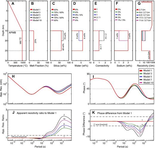 Bulk electrical resistivity of layered magma bodies with varying composition. (A–F): Temperature, melt fraction, silica content, water content, connectivity (where m is the connectivity parameter), and sodium content as a function of depth for magma body models. Each model has the same temperature-depth profile and a melt fraction of 25% within the magma body. APMB—Altiplano-Puna magma body. (G) Predicted bulk resistivity for these magma body models. Forward modeling the resistivity model in G gives predicted magnetotelluric (MT) data shown as curves for apparent resistivity (App. Res.) (H) and phase (I). The models are very similar but the differences are large enough to distinguish between models with MT data. The ratio of the resistivity values for each model compared to model 1 (J), and the phase difference for each model and model 1 (K) is shown.