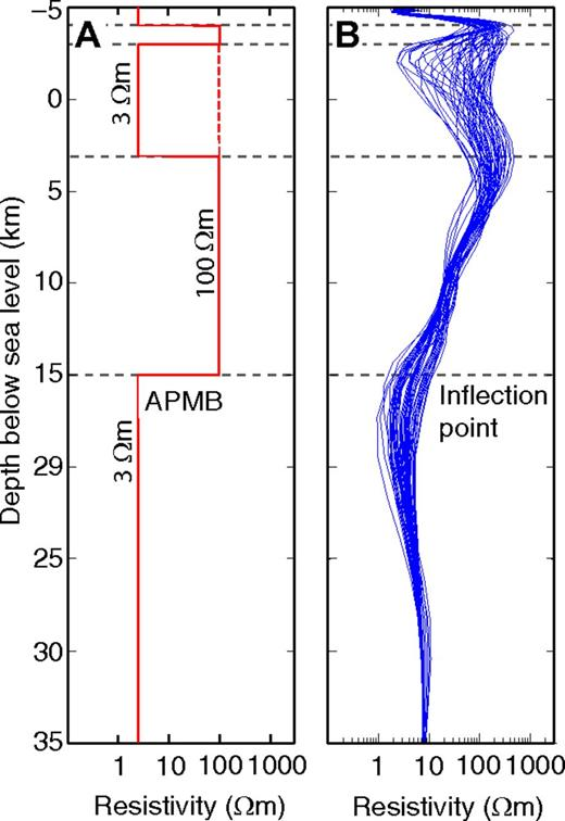 (A) Synthetic model A (see Fig. 5) displayed as resistivity-depth profiles beneath each magnetotelluric (MT) site. True model consists of a surface conductor for the upper ∼1 km and a deeper conductor at 15 km depth below sea level representing the Altiplano-Puna magma body (APMB). Intermediate conductors (C3) are located at a depth of 3 km above sea level to 3 km below sea level in the central part of the model, but not throughout the model (dashed line). (B) Resistivity-depth curves for the three-dimensional synthetic MT inversion. The surface conductor and the deeper conductor are observed at all sites. The intermediate conductor is sensed by only the few sites above it so this region has some scatter. The depths to the top of the conductive layers are shown by the inflection points of the resistivity-depth profile.