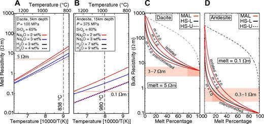 Variation of melt resistivity as a function of temperature for a range of water contents (H2O) and sodium contents (Na2O) (A) For dacite melt. (B) For andesite melt. The resistivity data were calculated using the SIGMELTS relation of Pommier and Le Trong (2011). The lava composition and temperatures are from Muir et al. (2014) and Sparks et al. (2008). Minimum resistivity values for the compositions and temperatures tested are shown with horizontal lines. (C, D) Bulk resistivity of a partially molten rock as a function of melt percentage. (C) Pure dacite melt with a resistivity of 5 Ωm. (D) Pure andesite melt with resistivity of 0.1 Ωm. Red lines show the bulk resistivity computed using modified Archie's Law (MAL; Glover et al., 2000) for various degrees of melt interconnection (cementation exponent used is m = 1.0, 1.5, 2.0). The solid black line shows the Hashin-Shtrikman lower bound (HS-L), and the dashed line shows the upper bound (HS-U). HS-L is the preferred value since crustal melts are assumed to be interconnected, but the cementation factor is unknown. Depths in this figure are below surface (∼5 km below surface = sea level), because this controls the pressure. The minimum melt percentage for dacite is 80%, showing a second conducting phase is required to explain the data. The minimum melt percentage for the andesite is 15%.