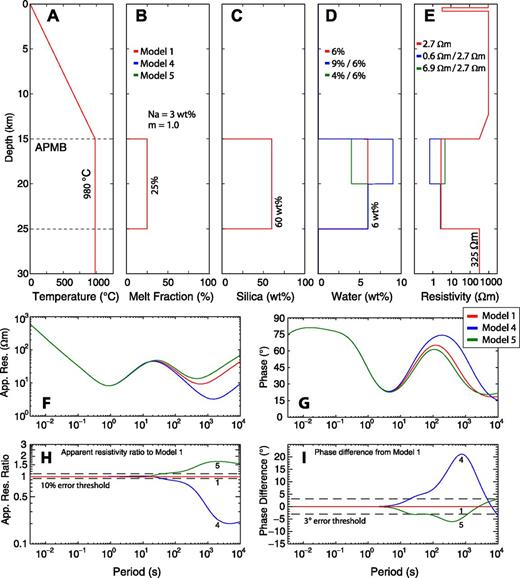 (A–I) Bulk electrical resistivity of layered magma bodies with varying water contents. See Figure A3 for explanations. The differences in model response are significant and likely could be distinguished with magnetotelluric data. APMB—Altiplano-Puna magma body.
