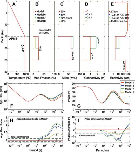 (A–I) Bulk electrical resistivity of layered magma bodies with varying melt connectivity and varying melt fraction. APMB—Altiplano-Puna magma body. See Figure A3 for explanations.