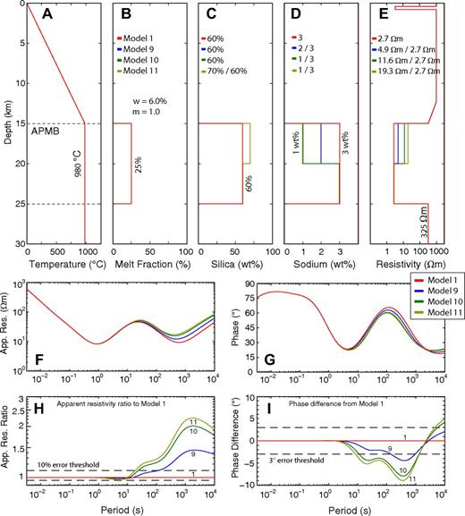 (A–I) Bulk electrical resistivity of layered magma bodies with varying sodium content. See Figure A3 for explanations. APMB—Altiplano-Puna magma body.