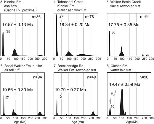 Sediment provenance and dispersal of Neogene–Quaternary