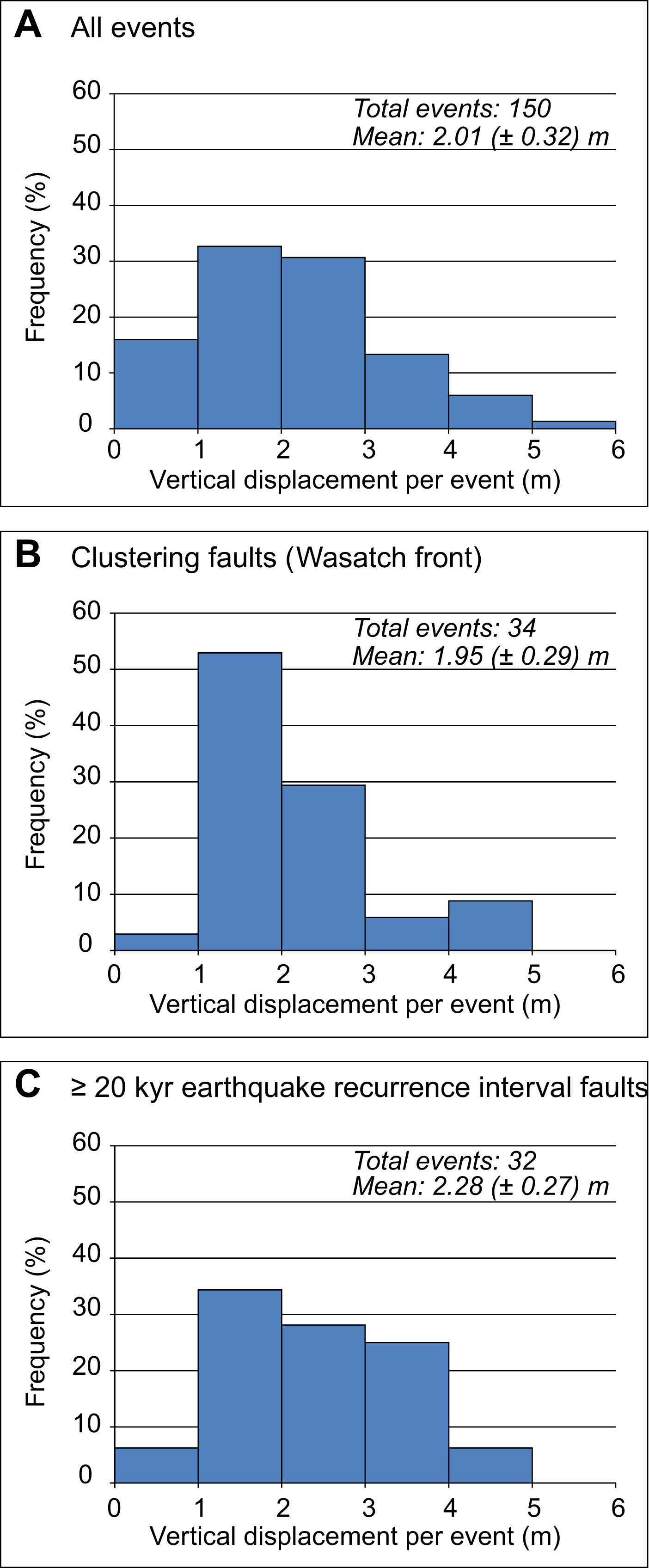 Spatiotemporal evolution of fault slip rates in deforming continents ...