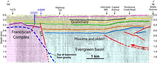 Interpreted seismic reflection profile across the inferred Evergreen basin (Santa Clara Valley, California, USA) (modified from Williams et al., 2006); see location in Figure 2. Vertical exaggeration 1.25. Note the absence of horizontal reflectors below 0.5 km at the west end of the profile (over the mid-valley basement ridge inferred from the gravity data) compared to the reflectors at >1.5 km farther east, over the center of the gravity low. Horizontal lines in the Quaternary part of the section highlight the generally undisrupted and flat-lying nature of the basin, except where truncated by the Silver Creek fault (SCF) and warped by inferred thrust faults (red arrow) at depth. Red lines are faults interpreted from the seismic-reflection profile. CCOC—Coyote Creek Outdoor Classroom drill hole (Newhouse et al., 2004); InSAR—location of sharp lateral transition from high to low amplitudes of seasonal ground deformation.