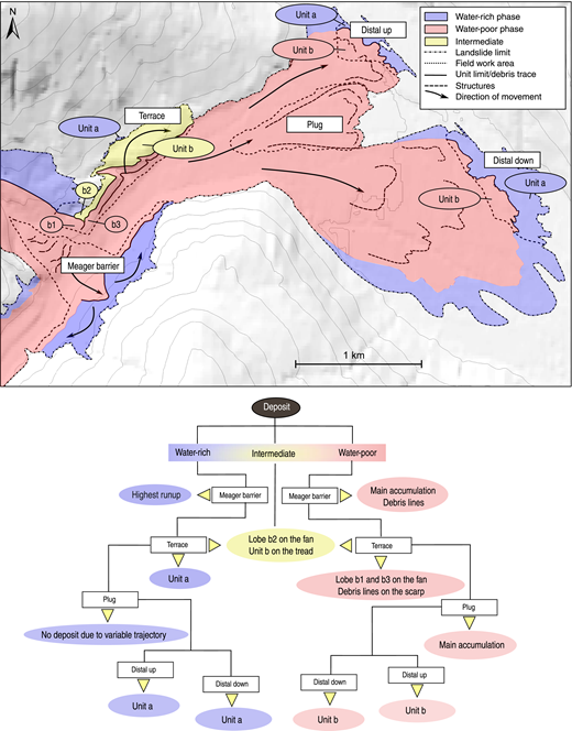 Top: Summary sketch map showing the distribution of water-rich and water-poor deposits of the Mount Meager landslide. Bottom: Flow chart summarizing the correlation between rheology phases, areas, and deposits. The water-rich phase produced the high debris line at the Meager barrier and deposited unit a in the terrace, distal up, and distal down areas. There are no traces of the water-rich phase in the plug area. The water-poor phase produced the lower debris line at the Meager barrier and left the thick body of debris in that area. It left the debris lines on the terrace scarp and unit b (lobes b1 and b3) on the terrace fan and in the distal up and distal down areas. The plug was also deposited by the water-poor phase. Unit b on the terrace tread and lobe b2 on the terrace fan are interpreted as deposited by an intermediate-water-content phase.