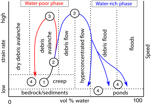 Conceptual diagram showing stages in the evolution of the Mount Meager debris avalanche. (1) The south flank of Mount Meager fails. (2) The rock mass breaks up, spreads, and liquefies as it begins to accelerate down Capricorn Creek valley. Water escapes from beneath the debris avalanche, forming the advance water-rich phase (blue line); the bulk of the mass, in comparison, is relatively dry (red line). Although the two phases interact, they follow different paths and leave separate deposits. (3) Both phases achieve very high velocities before impacting the south valley wall of Meager Creek. They decelerate as they spread up and down Meager Creek and into Lillooet River valley. (4) Final deceleration and cessation of flow.