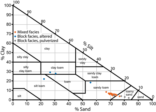 Sand-silt-clay ratios of samples of the Mount Meager debris avalanche matrix. Fields indicate the 12 classes of soil textural classification (Soil Survey Division Staff, 1993).