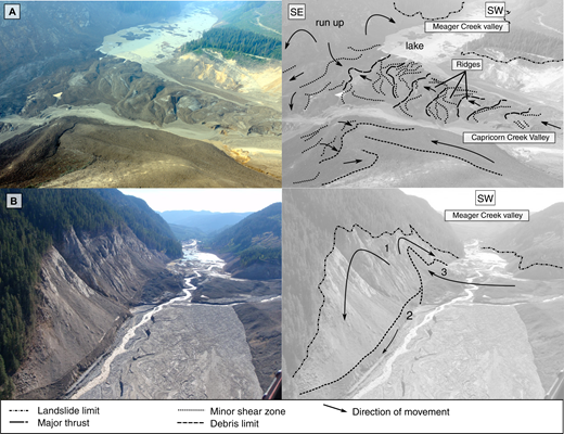 (A) Sketch of the Meager barrier (area 1) based on a photograph taken before the dam breach, showing compression. (B) Sketch of the barrier area after the dam breach. The limit of the debris avalanche and lower debris lines on the valley side are marked: 1—high lineament caused by runup of the first pulse; 2—debris line left by the bulk of the mass flowing toward Lillooet River valley; 3—debris line left by runup and collapse of Meager barrier debris. Arrows indicate the direction of movement. Photos courtesy of D.B. Steers.
