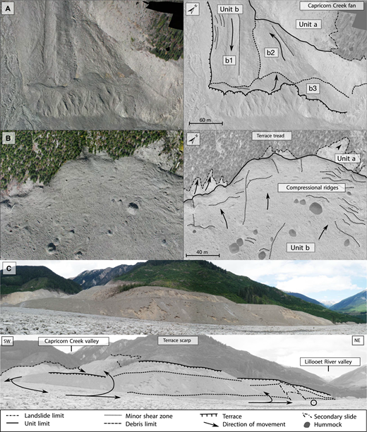 (A) Orthophoto of the Capricorn Creek fan (part of area 2 of the Mount Meager landslide), showing unit a and unit b (the latter a product of three lobes: b1, b2, and b3). (B) Orthophoto of the central portion of the terrace tread showing unit a (water-rich flow deposit) and unit b (intermediate-water-content phase). The latter supports hummocks and deformation structures. Ridges indicate compressional motion against the valley side. (C) Panoramic view of the terrace scarp, debris trimlines, and post-depositional sloughing (person in the circle at lower right for scale). Image courtesy of C.-A. Lau.