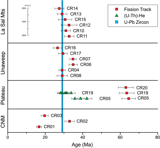 Schematic illustration of the geochronological results with their uncertainties for each dated sample, divided into geographical groups (La Sal Mountains, Unaweep Canyon, top of the basement of the Uncompahgre Plateau and Colorado National Monument, CNM). Samples CR05 and CR19 include apatite (U-Th)-He analyses. Fission track ages are central ages (±1σ) and (U-Th)-He ages (±1σ) are plotted as single grain ages (see Tables 2 and 3). Elevations are given for the La Sal Mountains samples to reflect the vertical profile in this area.