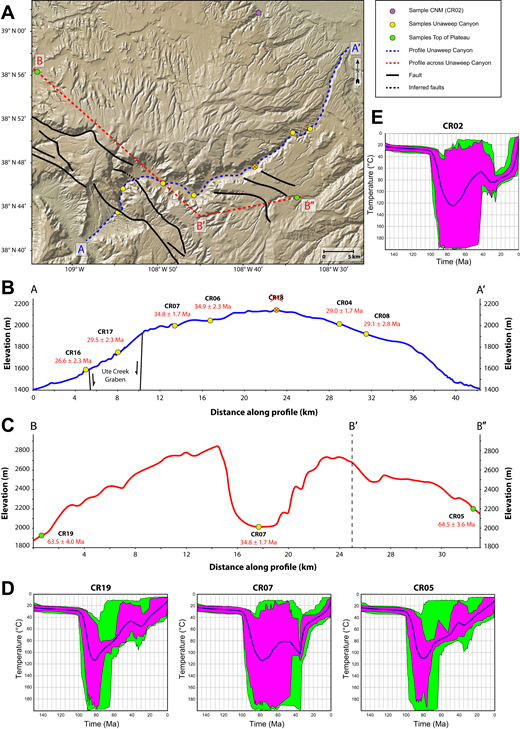 (A) Topographic map of the Unaweep Canyon showing samples from this study along with profiles B and C and adjacent faults. (B) Profile along the Unaweep Canyon valley floor showing how the apatite fission track (AFT) ages are distributed with respect to distance and elevation. (C) Profile across the canyon, illustrating the large age difference for the relatively young sample CR07 (within the canyon), in contrast to the older samples, CR19 and CR05 (outside the canyon), at nearly identical elevations. (D) Thermal history models for the three samples in profile C. (E) Thermal history model for sample CR02 within the Colorado National Monument (CNM).