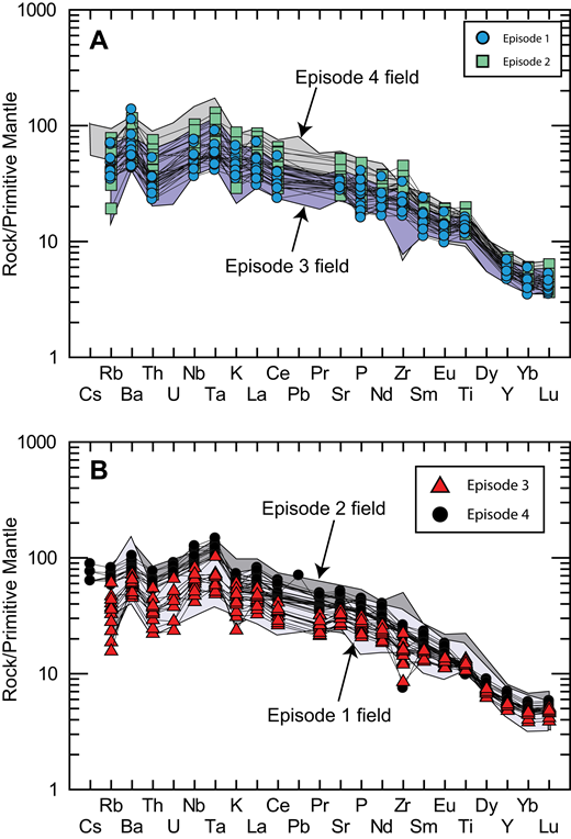 Spider-type plots normalized to primitive mantle, according to Sun and McDonough (1989). (A) Episodes 1 and 2. (B) Episodes 3 and 4.
