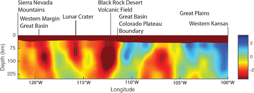 Tomographic profile across the western United States at lat 38°30′N latitude based on relative P wave velocities (Schmandt and Lin, 2014). Major physiographic features along the profile are labeled (cf. Fig. 1); see Figure 3 for location of lat 38°30′N with respect to the Lunar Crater Volcanic Field (LCVF). Colors reflect the percent difference between measured and model P wave velocities; warm colors (e.g., reds, oranges, yellows) are seismically slow areas, whereas cooler colors (e.g., purples, blues, greens) denote seismically fast mantle. The brown filled top of the profile represents the Earth's crust. The LCVF is directly above an irregularly shaped low-velocity domain. The rectangle represents the range of melting depths calculated by Cortés et al. (2015) and is directly within the low-velocity domain; the width of the box is approximately the width of the volcanic field at this latitude. Similar low-velocity domains underlie the western and eastern margins of the Great Basin (i.e., the Basin and Range Province), also locations of Quaternary volcanism.