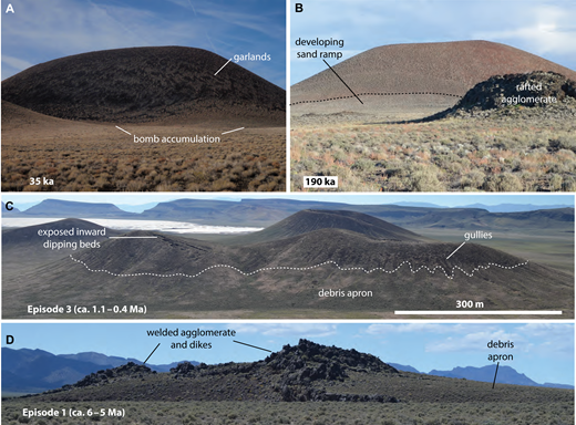 Changes in scoria cones through time. (A) The Marcath cone, viewed from the east, is nearly unchanged since its eruption. Its rim is slightly rounded and the cone has negligible rilling. Garland structures indicate slow creep of coarse lapilli and bombs downslope. Large (1–2 m) bombs (dominantly accretionary bombs) that accumulated around the base of the cone during eruption have not yet been buried by eolian accumulation or scoria fans. Ground surface in foreground is underlain by tephra fall. Field of view is ca. 500 m. (B) 190 ka cone near Lunar Crater maar has significant eolian accumulation on its slopes and a sand ramp draped onto its base; although not visible in this view, rills and gullies are well established on other parts of the cone's slopes and they feed small scoria fans that have accumulated at the cone base but have not yet merged to form a continuous debris apron. Field of view at distance of cone is ∼300 m wide. Foreground is underlain by lava field with rafted agglomerate mounds. Mound in foreground is ca. 5 m high. (C) Episode 3 cones in Lunar Lake basin, with ages of several hundred thousand years. Gullies are well developed, and scoria fans have merged to form a continuous debris apron around the bases of the cones. Gully erosion has cut through the original outward dipping scoria beds, exposing crater-inward dipping beds, which are commonly better welded and more resistant. Lunar Lake playa and the Wall in the distance (view is to northeast). (D) Early Pliocene episode 1 scoria cone remnant in valley west of Reveille Range. Cone is mostly removed except for resistant dikes and welded agglomerate horizons. Cone remnant is ∼250 m in diameter. Kawich Mountains in background.