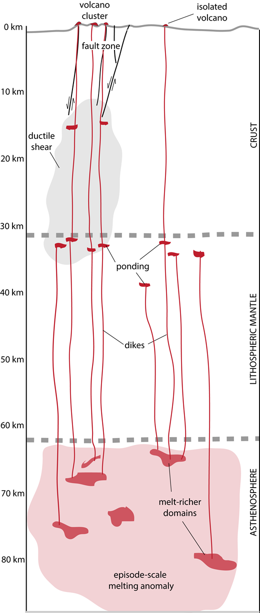 Diagrammatic cross section from the surface to the upper asthenosphere, illustrating hypothesized links between volcano locations and clusters, near-surface structure, and melt collection at depth for episodes 3 and 4. Diagram is roughly to drawn to scale (dike and fault widths are exaggerated). Strain in the upper crust is accommodated by brittle faulting (e.g., analogous to the graben-like domain in the northern part of the Lunar Crater volcanic field), and by ductile shear at depth (gray shaded area). A broad melting anomaly (light red shade), with length scale similar to the extent of a given episode of magmatism, contains domains with higher melt fraction (darker red areas at asthenosphere depth in diagram) due to compositional heterogeneity. Some of these domains have sufficient melt fraction on their own to propagate dikes upward. These dikes stall near the crust-mantle boundary to form small, temporary magma reservoirs (sills). Host rocks for reservoirs beneath fault zones might undergo ductile deformation (light gray area) that preferentially mobilizes magmas that feed dikes upward into the crust. These crustal dikes ascend near the faults and can interact with them in the shallow crust. Resulting volcano clusters then correlate with fault locations and are elongate parallel to the faults. Some magmas stalled at depth at locations where there is less deformation can still rise to the surface, but are less likely to for dense clusters.