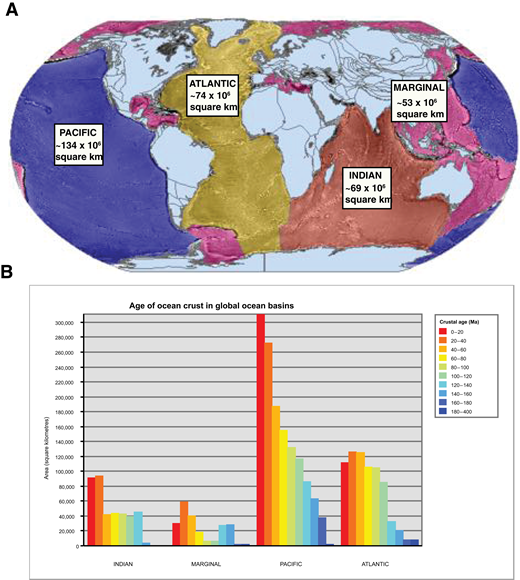 (A) Approximate surface area of the ocean basins defined in this study. (B) Histograms of the crustal age of ocean floor for each of the oceans defined in this study, at present day.