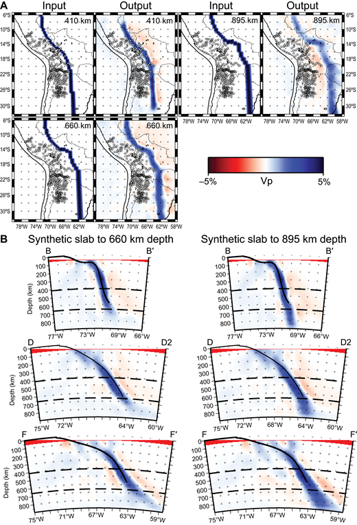 (A) Horizontal depth slices for synthetic slab recovery tests. The geometry of our input slab model is based on the Slab1.0 contours (Hayes et al., 2012). Velocity anomalies are shown in blue for fast anomalies, red for slow anomalies. Stars mark locations of seismic stations used in this study. Synthetic input (left) and output (right) are shown. Lateral smearing of the recovered slab anomaly increases with depth while recovered amplitude decreases slightly. (B) Trench-perpendicular cross sections through the synthetic slab recovery tests. Cross section locations are as shown in Figure 1. Solid black line marks the top of the Nazca slab from the Slab1.0 model (Hayes et al., 2012). Synthetic output is shown for the synthetic slab model in which the slab terminates at 660 km depth (left) and the model in which the slab descends to 895 km depth (right). Note the abrupt decrease in recovered slab amplitude below 660 km in the model where the slab terminates at 660 km (left).
