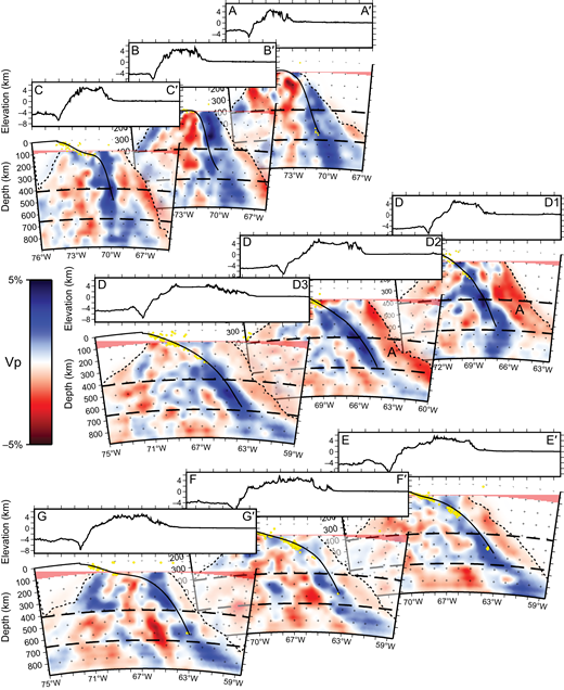 Trench-perpendicular cross sections through the tomography model. Velocity anomalies are shown in blue for fast anomalies, red for slow anomalies. Cross section locations are as shown in Figure 1. Dashed lines are the same as in Figure 6. Yellow dots are earthquake locations from the EHB catalog (Engdahl et al., 1998). Solid black line marks the top of the Nazca slab from the Slab1.0 model (Hayes et al., 2012).