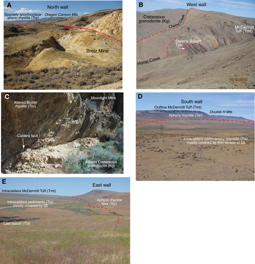 (A) North wall of caldera looking west from the Bretz Mine (Fig. 3). Rocks in the Oregon Canyon Mountains on skyline are flat-lying to gently northward dipping. Dip changes to gently southward dipping, into the caldera, across a series of small-displacement faults. (B) West wall of caldera looking north across Horse Creek. Main caldera fault here has Cretaceous granodiorite in the wall and McDermitt Tuff over slumped rocks including steeply inward dipping Steens Basalt in the caldera. The skyline is ∼500 m above Horse Creek. (C) Caldera fault at the Moonlight Mine dips ∼50° into the caldera, has dip-slip striae, and separates Cretaceous granodiorite from pre-collapse biotite rhyolite of the Moonlight Mine, both highly altered with U mineralization. Exposed fault face is approximately 2 m high. (D) South wall of caldera (looking southwest) with outflow McDermitt Tuff overlying aphyric rhyolite in the wall and intracaldera sedimentary deposits in foreground mostly covered by Quaternary fan deposits. (E) East wall of caldera looking north from near Pole Creek; scarp is ∼200 m high. Aphyric rhyolite in the wall dips gently away from the caldera. Intracaldera McDermitt Tuff in the background is overlain by intracaldera sedimentary deposits, mostly covered by Quaternary fan deposits, and by late basalt.