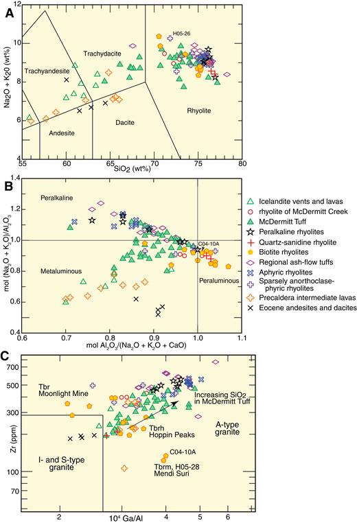 (A) Total alkali (Na2O + K2O)-SiO2 plot of igneous rocks of the McDermitt caldera. (B) Peralkalinity versus alumina index of McDermitt caldera rocks. (C) Zr versus 104 * Ga/Al plot.