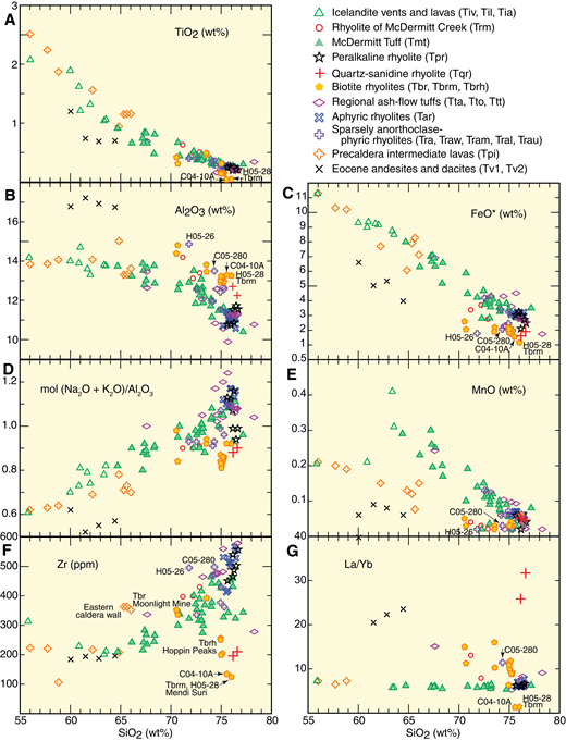 Harker variation diagrams of McDermitt igneous rocks. (A) TiO2. (B) Al2O3. (C) FeO*. (D) Mol (Na2O + K2O)/Al2O3. (E) MnO. (F) Zr (ppm). (G) La/Yb.