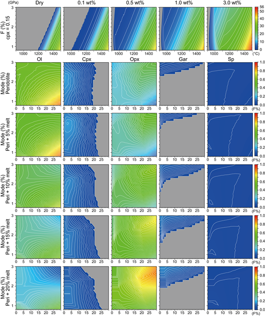 Melting relations and residual modal compositions for the depleted mantle. Top row: P-T slab-melt degree (F) relations of dry and water-bearing (0.1–3 wt%) depleted mantle. The calculations follow the parameterization in Katz et al. (2003). Lower five rows: residual mineralogical mode of depleted mantle and mantle fluxed by slab melt at 0, 5, 10, 15, and 20 wt% of the mantle at given P-F conditions. Once the mantle P-T and F are given, the modal compositions (Xa) are obtained. The degree of melting (0–56 wt%) and modal composition (0–1 fraction) are shown by the color codes; the gray field indicates the absence of phases. The thin white lines indicate isopleths. Abbreviations: Ol—olivine; Cpx—clinopyroxene; Opx—orthopyroxene; Gar—garnet; and Sp—spinel.