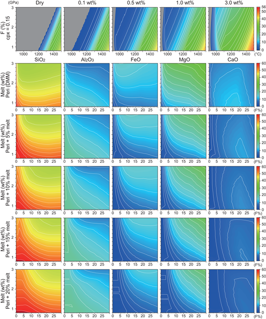 Melting relations and generated melt composition of the depleted mantle. Top row: P-T-F relations of dry and water-bearing (0.1–3 wt%) depleted mantle. The calculations follow the parameterization of Katz et al. (2003). Lower five rows: melt compositions for SiO2, Al2O3, FeO, MgO, and CaO. The degree of melting (0–56 wt%) and magma composition (0–60 wt%) is indicated by color codes; gray fields indicate the absence of phases. The addition of felsic slab melts to the mantle peridotite increases SiO2 and Al2O3 in the peridotite melts, whereas MgO and CaO decrease with increasing slab-melt flux (lower five rows). The initial water content is assumed to be zero under all conditions shown. The effect of water is simply treated by increasing the degree of partial melting F at a given P-T-XH2O (top row) to the lower five rows in Arc Basalt Simulator version 5 (ABS5) calculations. The thin white lines indicate isopleths.