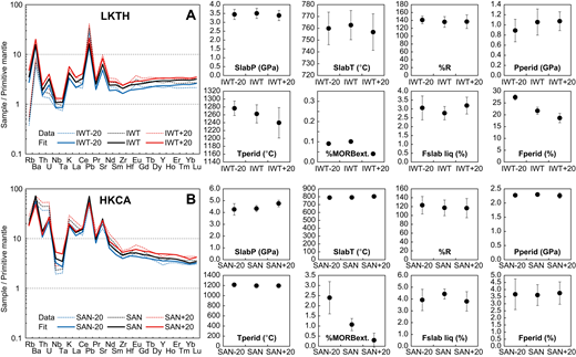 Results of sensitivity testing for the Arc Basalt Simulator version 5 (ABS5) model. The errors in primary magma estimations are assumed to be ±20% of the PRIMACALC2 values for Iwate (IWT) and Sannomegata (SAN) basalts. A negligible difference was noted in the intensive-extensive parameter estimates except for Tperid and Fperid for Iwate and mantle pre-depletion shown by %MORBext for Sannomegata. The errors are all given as one standard deviation (1 SD). Other parameters are given in Table 4.