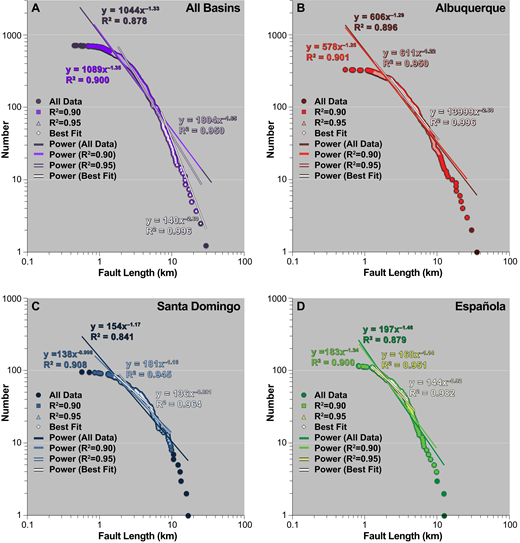 Plots of fault trace length versus fault rank (sequential order) derived from data shown in Figure 5, Table 1, and Table S2 (see footnote 1) from all basins (A) and from Albuquerque (B), Santo Domingo (C), and Española (D) Basins. In each log-log plot, a line described by a power-law function is fit to various proportions of the data. The equation and R2 value for each fit is shown adjacent to each line using a coordinated color scheme.