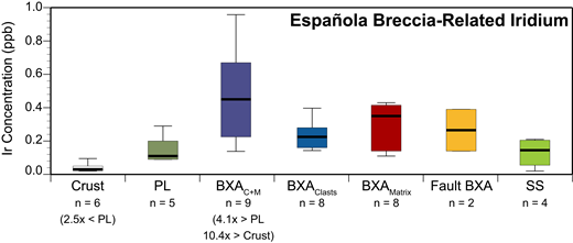 Box plots showing iridium concentrations for Proterozoic rocks of the Española Basin east rift flank compared to average upper continental crust (Tagle and Hecht, 2006; GERM, 2014): protoliths (PL); breccia clasts plus matrix (BXAC+M); breccia clasts only (BXAClasts); breccia matrix only (BXAMatrix); fault-related breccias (Fault BXA); and slip surfaces along minor faults (SS). The number of samples (n) and the numeric value for the factor of exceedance between the indicated breccia type median and protolith median that have statistical significance at 95% confidence are shown below each box.
