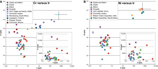 Scatter plots of chromium (A) and nickel (B) versus iridium for Proterozoic rocks of the Española Basin east rift flank and other compiled values. Values are shown for Española breccia clasts plus matrix, clasts only, matrix only, and protoliths; average upper continental crust (UCC; Tagle and Hecht, 2006); chondrite median and range (Tagle and Berlin, 2008); and a number of impactites (Morgan et al., 1975; Tagle and Hecht, 2006). A and B show the full range of reported data using a log-log scale, and the insets are for most of the Española data shown with a linear scale.