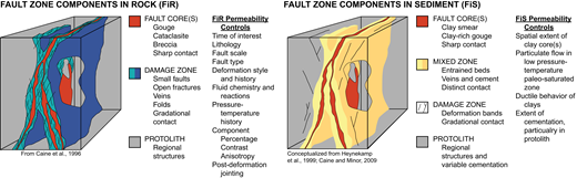 Generic fault zone conceptual models depicting faults with fractures in rock, faults lacking fractures in poorly lithified sediments, and the geologic factors that may control fault zone permeability.