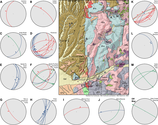 Geologic map detail from the northern portion of Figure 4 (modified from Kottlowski, [1963], Kottlowski and Baldwin [1963], and Read et al. [2004]) and structural data. Fault characterization, structural data, and sample collection sites are shown in the map with capital letters (no orientation data was collected at sites without letters). Map symbology, unit colors, and names are the same as in Figure 4. MN—magnetic north. Lower hemisphere, equal area projections show fault slip data for major faults (solid lines) and minor slip surfaces (dashed lines). North is at the top of each plot. Great circles represent measured slip planes: blue = reverse and thrust faults; green = strike-slip faults; red = normal faults. Slip arrows on great circles show direction of hanging-wall motion.