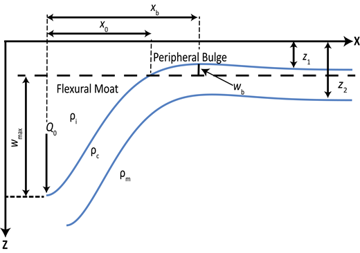 Flexure of an elastic plate under an applied line load Q0. Variables characterizing the shape of the basin are the distance between the load position to the crest of the flexural bulge, xb; the distance from the load to the point of zero deflection, x0; the maximum deflection of the basin, wmax; and the amplitude of peripheral uplift, wb. Density interfaces are present at the surface and base of the plate, at depths z1 and z2 (relative to user defined datum) prior to flexural bending, respectively. The density of the infill, crust, and mantle are ρi, ρc, and ρm respectively. Additional optional density interfaces within the plate (not shown) can be used when computing the gravitational response (see text).