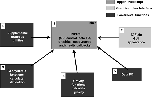 Hierarchical structure of Toolbox for Analysis of Flexural Isostasy (TAFI). Upper-level script (TAFI.m) provides a graphical user interface (GUI; TAFI.fig) to lower-level functions that perform the geodynamic and gravity calculations and to data and model input-output (I/O) utilities. Supplemental graphic utilities are used to plot model results. Numbers correspond to TAFI's MATLAB functions (Table 2).