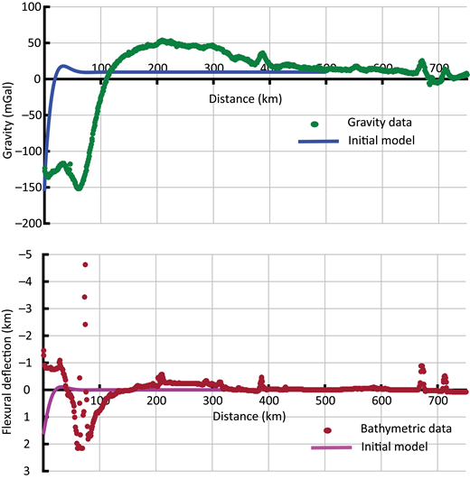 Gravity and flexure profiles for the default semi-infinite line load model. Bathymetry and free-air gravity along the Aleutian Trench profile (Fig. 4) are shown for comparison.
