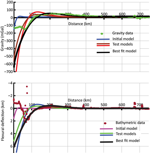 Curve-fitting process of Toolbox for Analysis of Flexural Isostasy (TAFI), showing initial gravity and flexure model, Aleutian Trench gravity and bathymetry, and the gravity and flexure curves for the best-fitting model (Table 1). The test curves were created by changing the rigidity and load sliders in the graphical user interface.