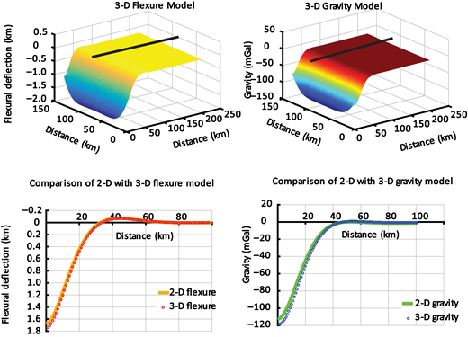 """Toolbox for Analysis of Flexural Isostasy (TAFI) three-dimensional numerical model showing a solution for a line load. The load is located along the left (x = 0 km) edge of the model and has a magnitude of 109 N/m. Other model parameters are as in Figure 3. Top row: Deflection (left) and gravity field (right). Bottom row: Comparison of TAFI's two-dimensional (2-D) analytical line load solution (solid lines) with the three-dimensional (3-D) numerical solution (circles). The profile location is indicated by solid black lines in the figures in the top row. The mismatch between the analytical and numerical solutions near x = 0 is due to an approximation of the Kelvin's function used in the axisymmetric Green's function. The Kelvin function returns """"infinity"""" at radial coordinate r = 0. To overcome this issue, r is assigned a small value (10–18) instead of 0."""