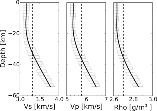 Depth-averaged tomography velocity model for Lazufre, Central Andes, for a 50 × 50 km square around the uplift centroid extracted from Ward et al. (2013). Solid black line represents mean velocities with depth; gray horizontal bars represent one standard deviation. Dashed vertical line represents the assumption of homogeneous material used in modeling (Del Negro et al., 2009). Vp—P-wave velocity, Vs—S-wave velocity, and Rho—density.