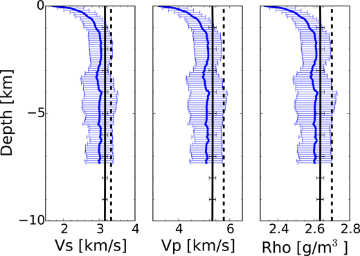 Depth-averaged tomography velocity model for Lazufre, Central Andes, after Spica et al. (2015). Blue line represents the mean velocity for an ∼10 × 10 km square around the uplift at Lastarria volcano. Solid black line represents the mean velocities with depth from Ward et al. (2013). Blue horizontal bars represent one standard deviation in depth-averaged variation. Dashed vertical line represents the assumption of homogeneous material used in modeling (Del Negro et al., 2009). Vp—P-wave velocity, Vs—S-wave velocity, and Rho—density.